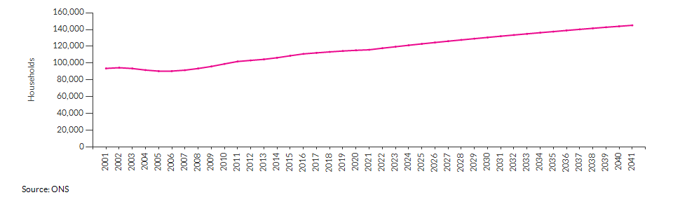 Projected number of households for Newham over time