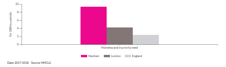 Homeless and in priority need for Newham for 2017-2018