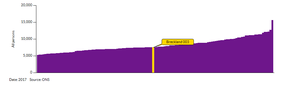 How Breckland 003 compares to other wards in the Local Authority