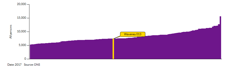 How Waveney 013 compares to other wards in the Local Authority