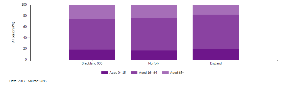 Broad age group estimates for Breckland 003 for 2017
