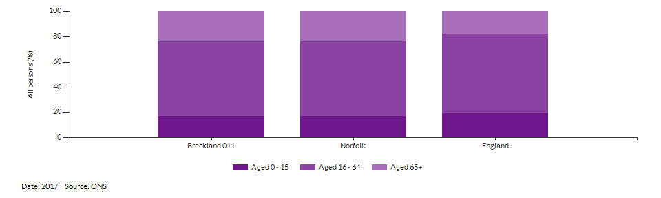 Broad age group estimates for Breckland 011 for 2017