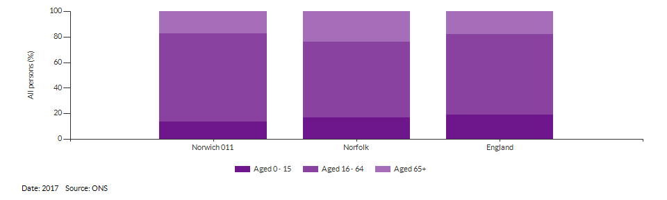 Broad age group estimates for Norwich 011 for 2017