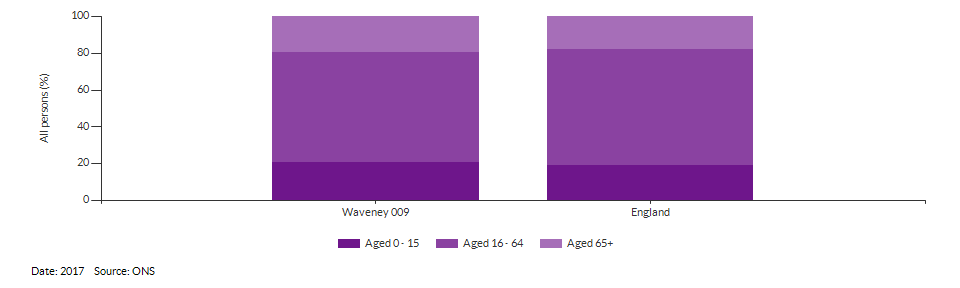 Broad age group estimates for Waveney 009 for 2017