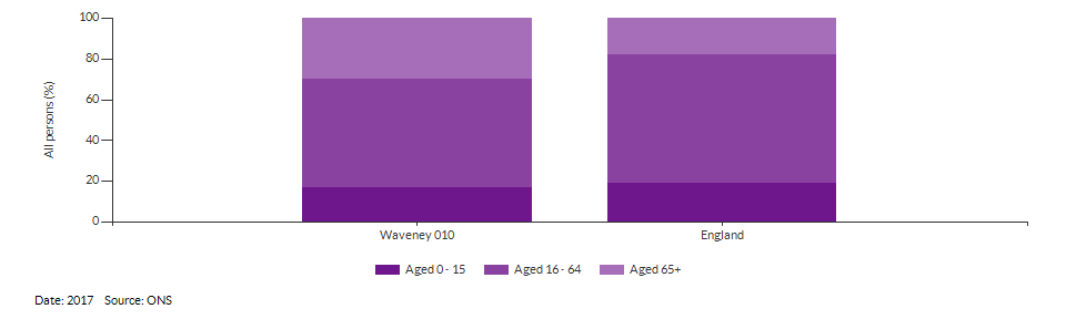 Broad age group estimates for Waveney 010 for 2017