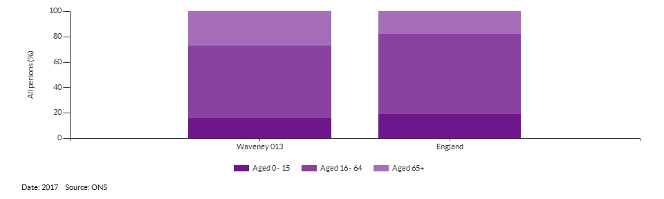 Broad age group estimates for Waveney 013 for 2017