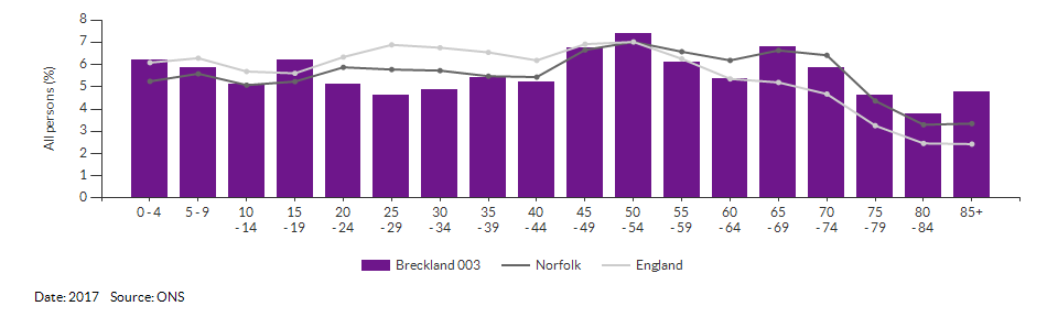 5-year age group population estimates for Breckland 003 for 2017
