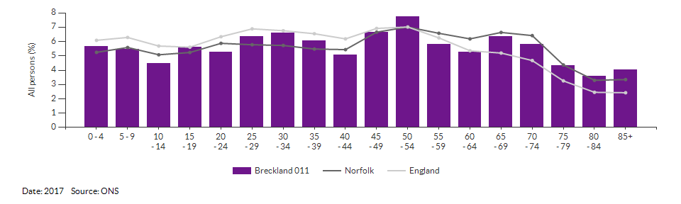 5-year age group population estimates for Breckland 011 for 2017