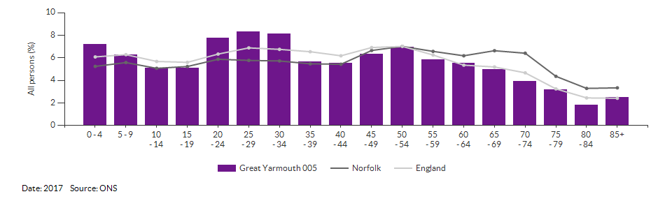 5-year age group population estimates for Great Yarmouth 005 for 2017