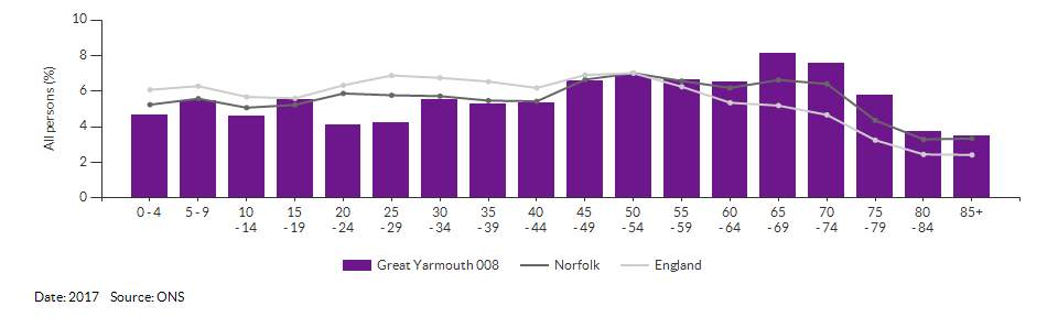 5-year age group population estimates for Great Yarmouth 008 for 2017
