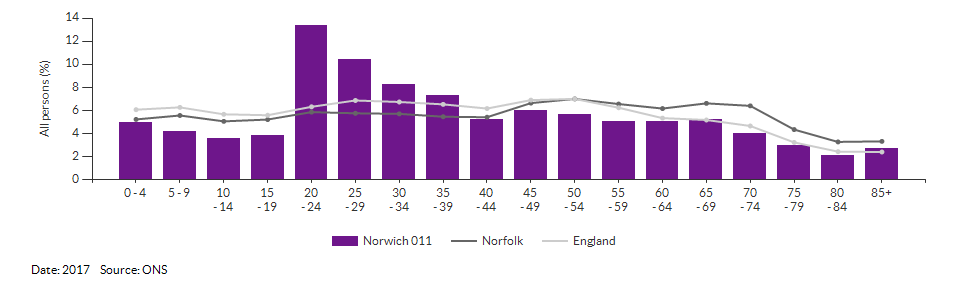 5-year age group population estimates for Norwich 011 for 2017