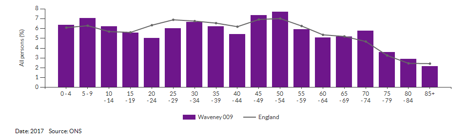 5-year age group population estimates for Waveney 009 for 2017