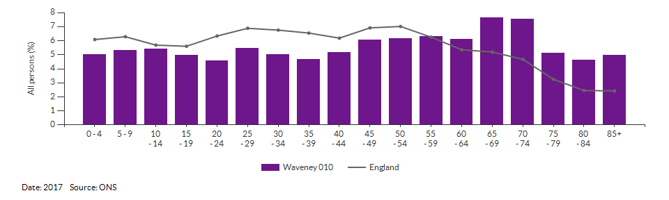 5-year age group population estimates for Waveney 010 for 2017