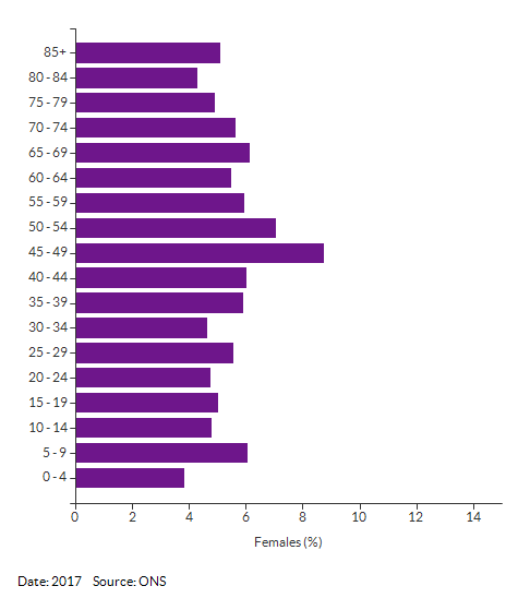 5-year age group female population estimates for Broadland 007 for 2017