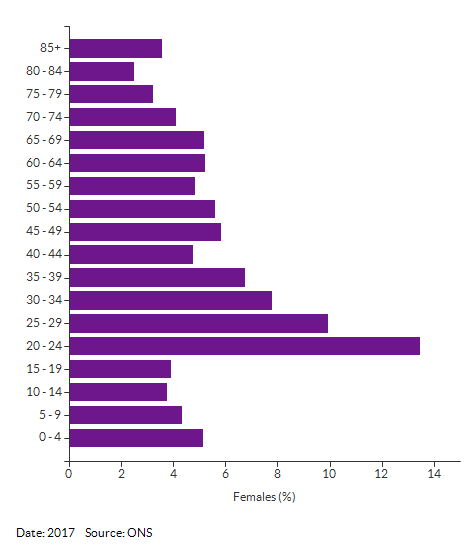 5-year age group female population estimates for Norwich 011 for 2017