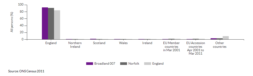 Country of birth for Broadland 007 for 2011