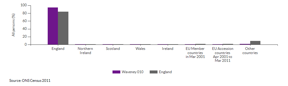 Country of birth for Waveney 010 for 2011