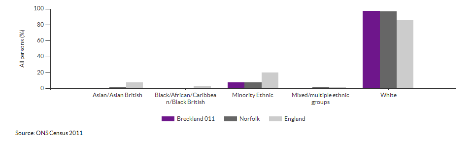 Ethnicity in Breckland 011 for 2011