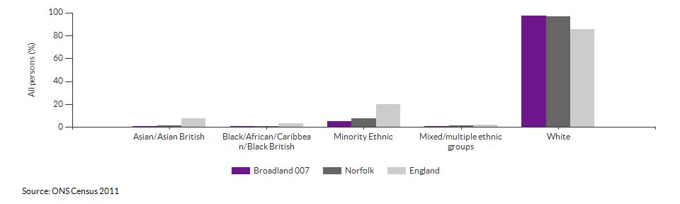 Ethnicity in Broadland 007 for 2011