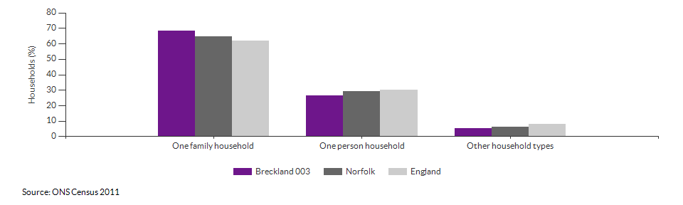 Household composition in Breckland 003 for 2011