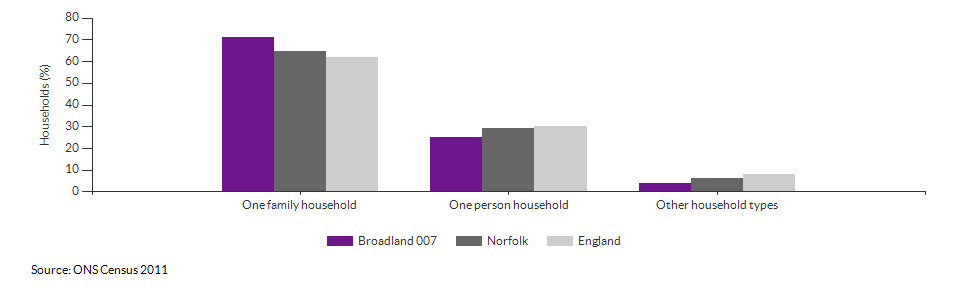 Household composition in Broadland 007 for 2011