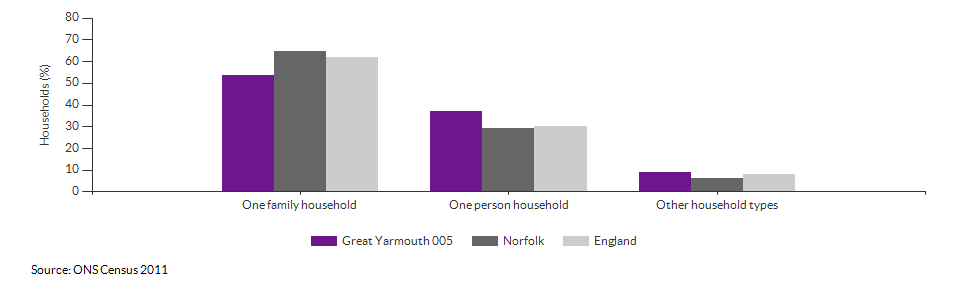 Household composition in Great Yarmouth 005 for 2011
