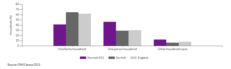 Household composition in Norwich 011 for 2011