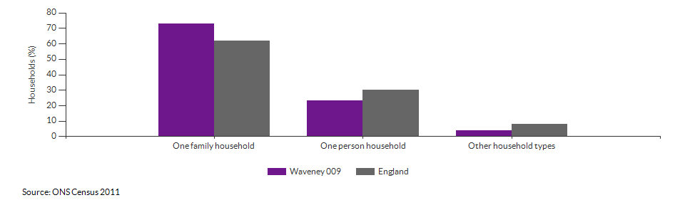 Household composition in Waveney 009 for 2011