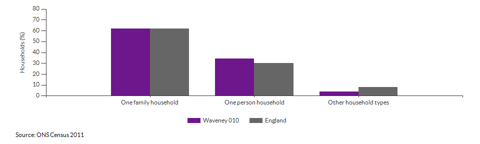 Household composition in Waveney 010 for 2011