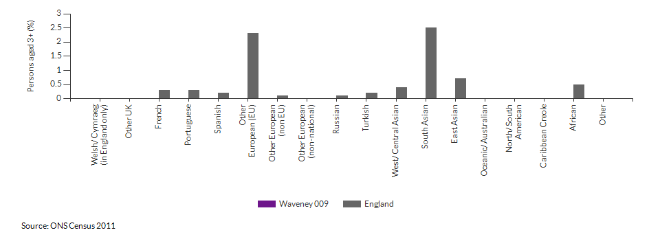 Country of birth in Waveney 009 for 2011