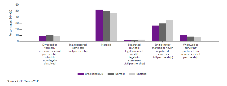 Marital and civil partnership status in Breckland 003 for 2011