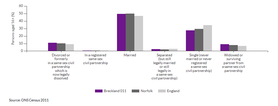 Marital and civil partnership status in Breckland 011 for 2011