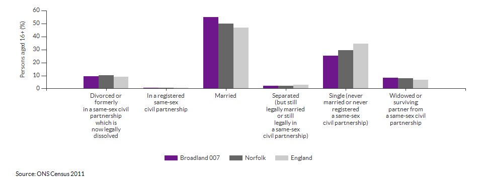Marital and civil partnership status in Broadland 007 for 2011