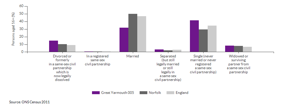 Marital and civil partnership status in Great Yarmouth 005 for 2011