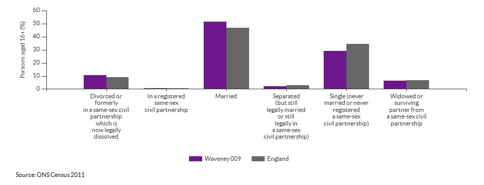 Marital and civil partnership status in Waveney 009 for 2011