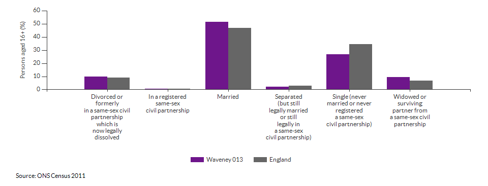 Marital and civil partnership status in Waveney 013 for 2011