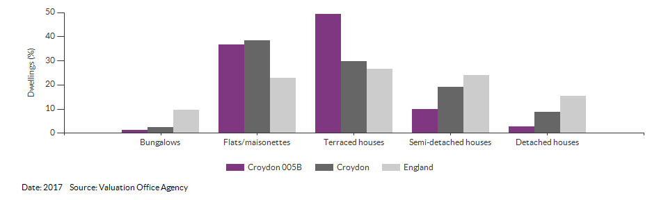 Dwelling counts by type for Croydon 005B for 2017