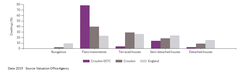 Dwelling counts by type for Croydon 007C for 2019