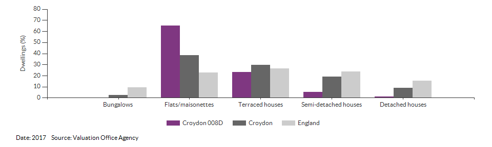 Dwelling counts by type for Croydon 008D for 2017