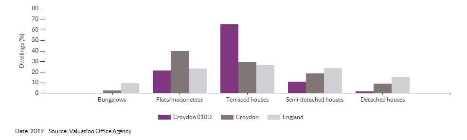 Dwelling counts by type for Croydon 010D for 2019