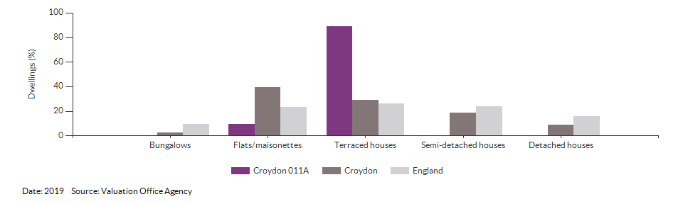 Dwelling counts by type for Croydon 011A for 2019