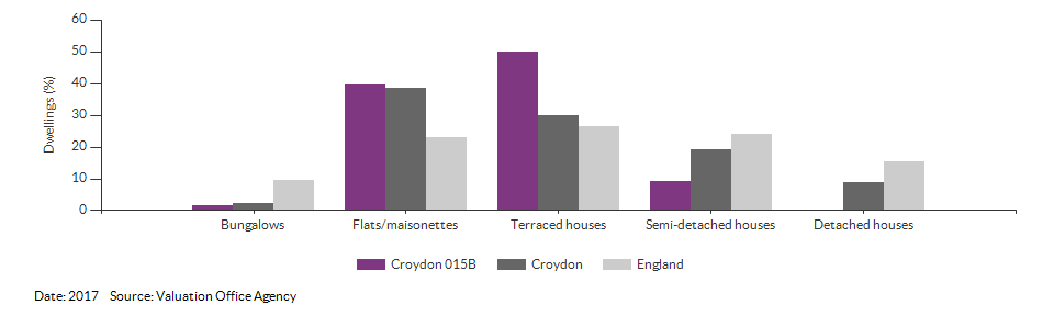 Dwelling counts by type for Croydon 015B for 2017