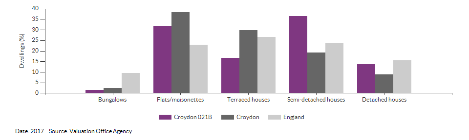 Dwelling counts by type for Croydon 021B for 2017