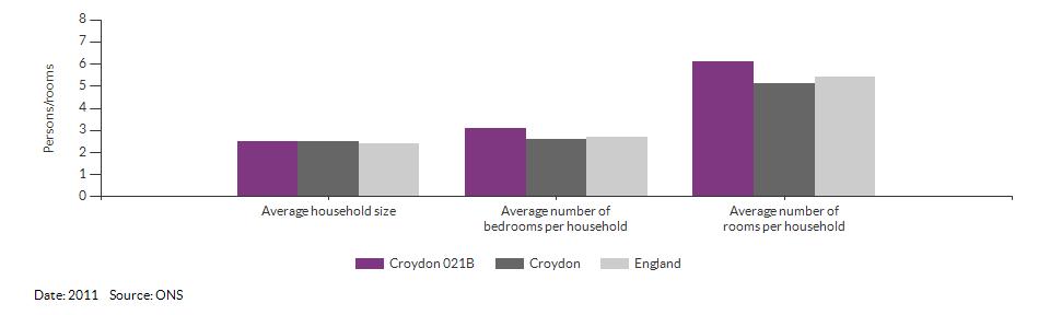 Self-reported health for Croydon 021B for 2011