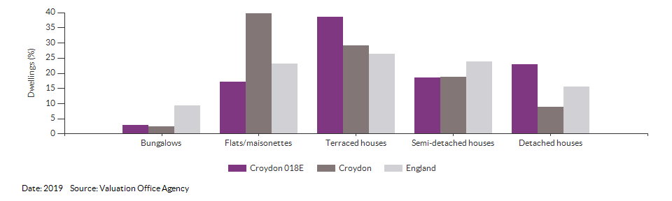 Dwelling counts by type for Croydon 018E for 2019