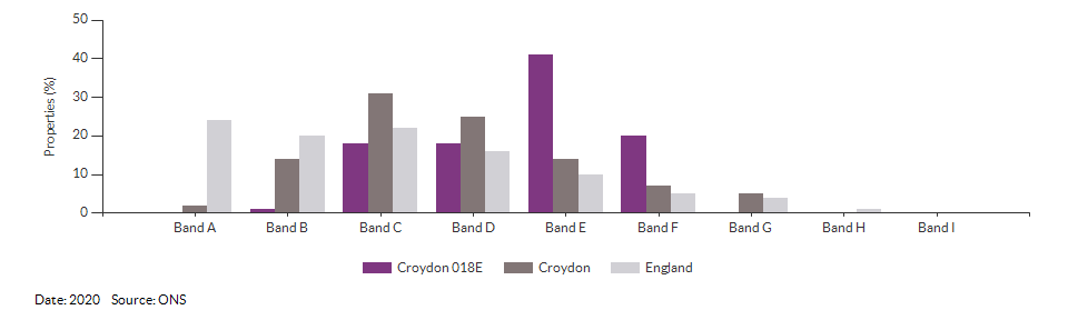 Self-reported health for Croydon 018E for 2011