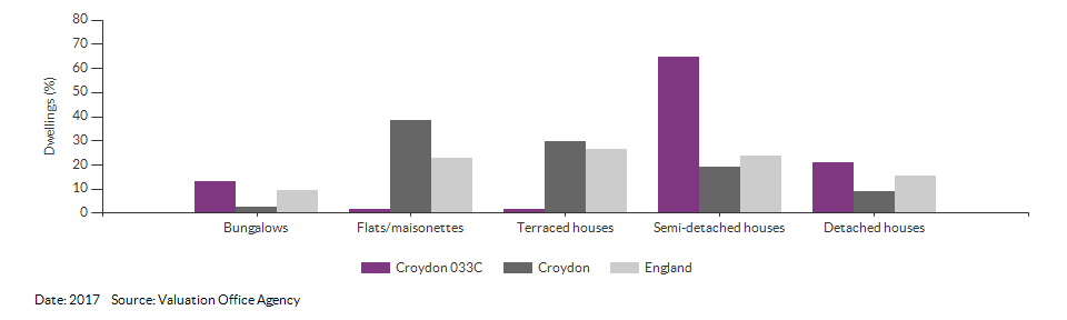 Dwelling counts by type for Croydon 033C for 2017