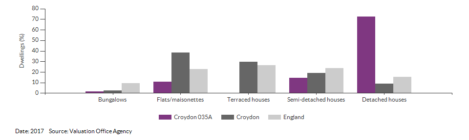 Dwelling counts by type for Croydon 035A for 2017