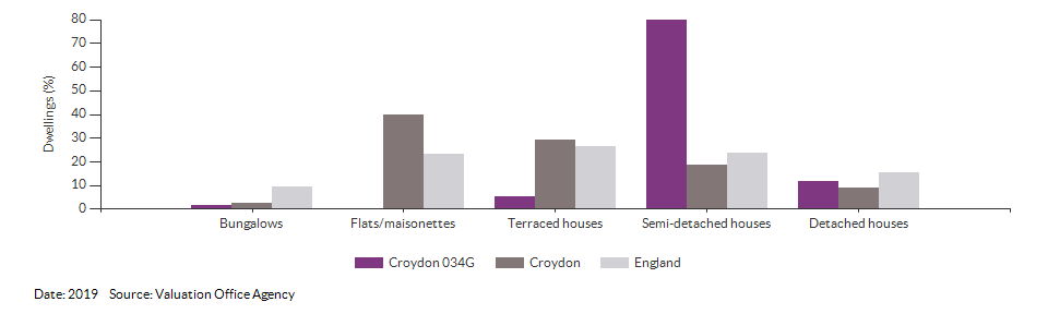 Dwelling counts by type for Croydon 034G for 2019