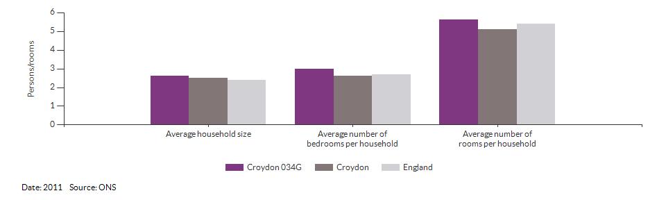 Self-reported health for Croydon 034G for 2011
